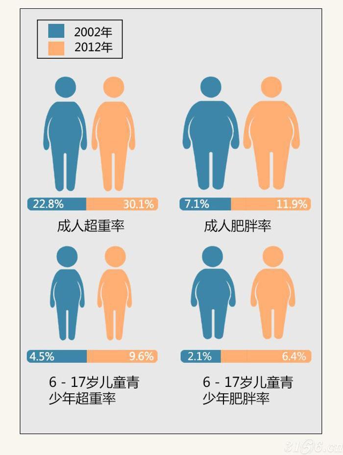 【我国慢性病现状�?>                                                   <p>我国现有吸烟人数超过3亿,15岁以上人群吸烟率�?8.1%,其中男性吸烟率高达52.9%,非吸烟者中暴露于二手烟的比例为72.4%�?012年全�?8岁及以上成人的人均年</p>                               <img src='http://www.ahjk.cn/uploadfile/2013/0623/20130623095328165.jpg' alt=