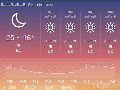 2015年10月樟树威联药交会天气情况