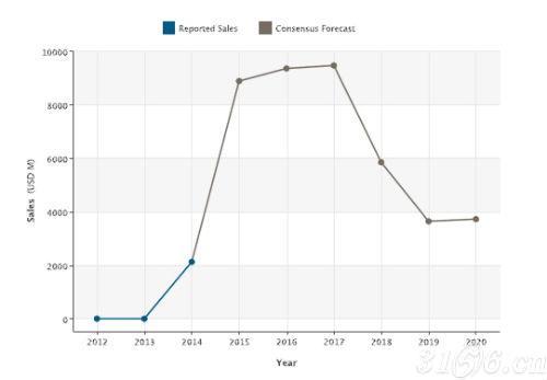 Harvoni销售情况及市场预测。(图2)