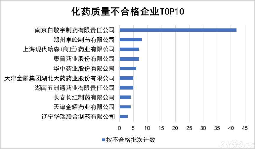 2019年化药质量不合格排行榜发布 南京白敬宇制药居榜首
